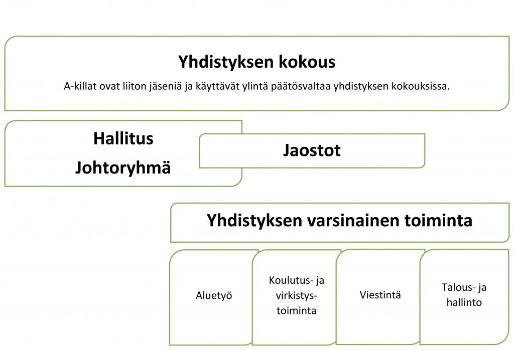 Organisaatiokaavio2
